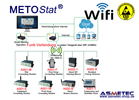 Metostat ESD-Monitoring System