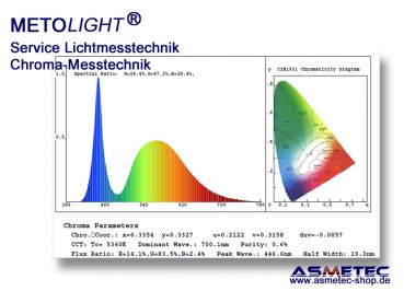 Licht metrology with spectrometer - www.asmetec-shop.de