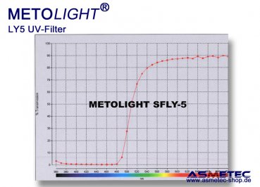 Metolight ASR-LY5 UV-filter sleeve T5, yellow, 470 nm - www.asmetec-shop.de
