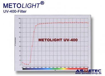 Metolight ASR-UV400 UV-filter sleeve T8, clear, 400 nm - www.asmetec-shop.de