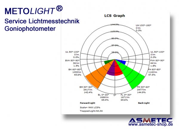 Asmetec light metrology with colour-goniophotometer - www.asmetec-shop.de