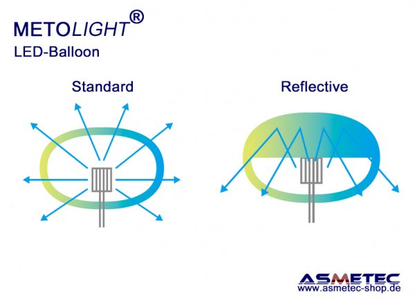 METOLIGHT LED-balloon-light 480 Watt - www.asmetec-shop.de